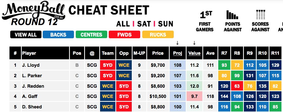 Moneyball AFL Sunday Slate Cheat Sheet