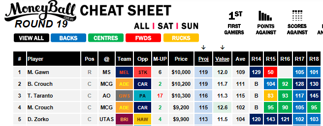 Moneyball Cheat Sheet Saturday Slate