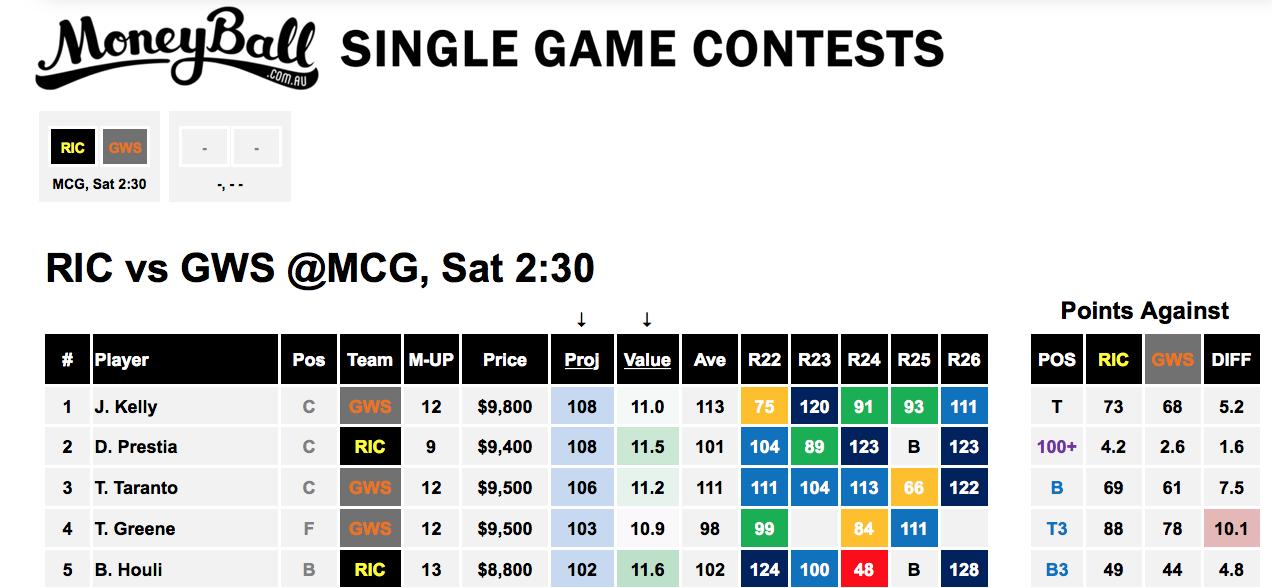 Moneyball Cheat Sheet - Grand Final
