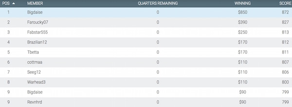 MoneyBall DFS Results Round 23