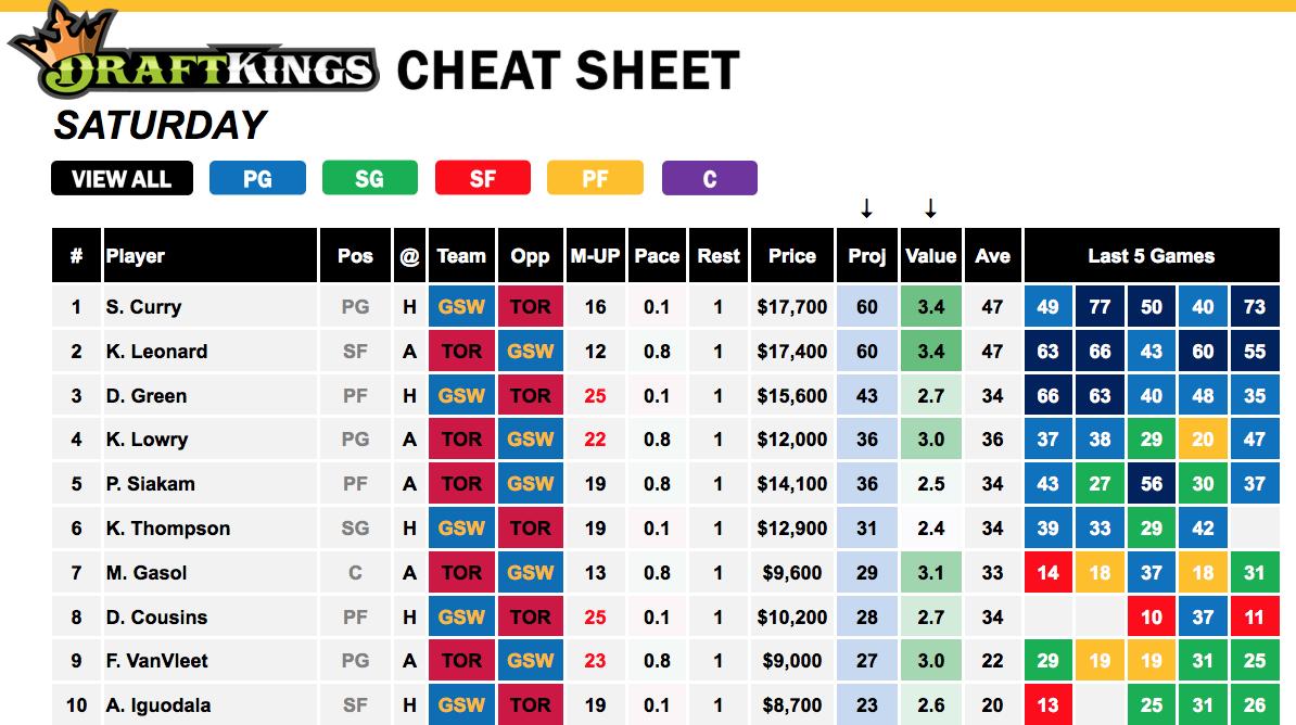 NBA Finals Cheat Sheet - Game 4