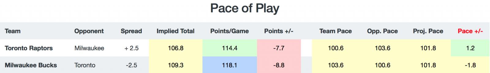 NBA Game Break Down - Pace