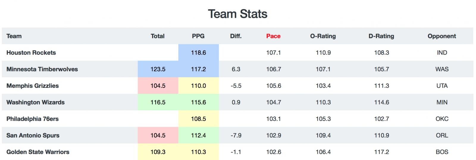 NBA Breakdown - Pace