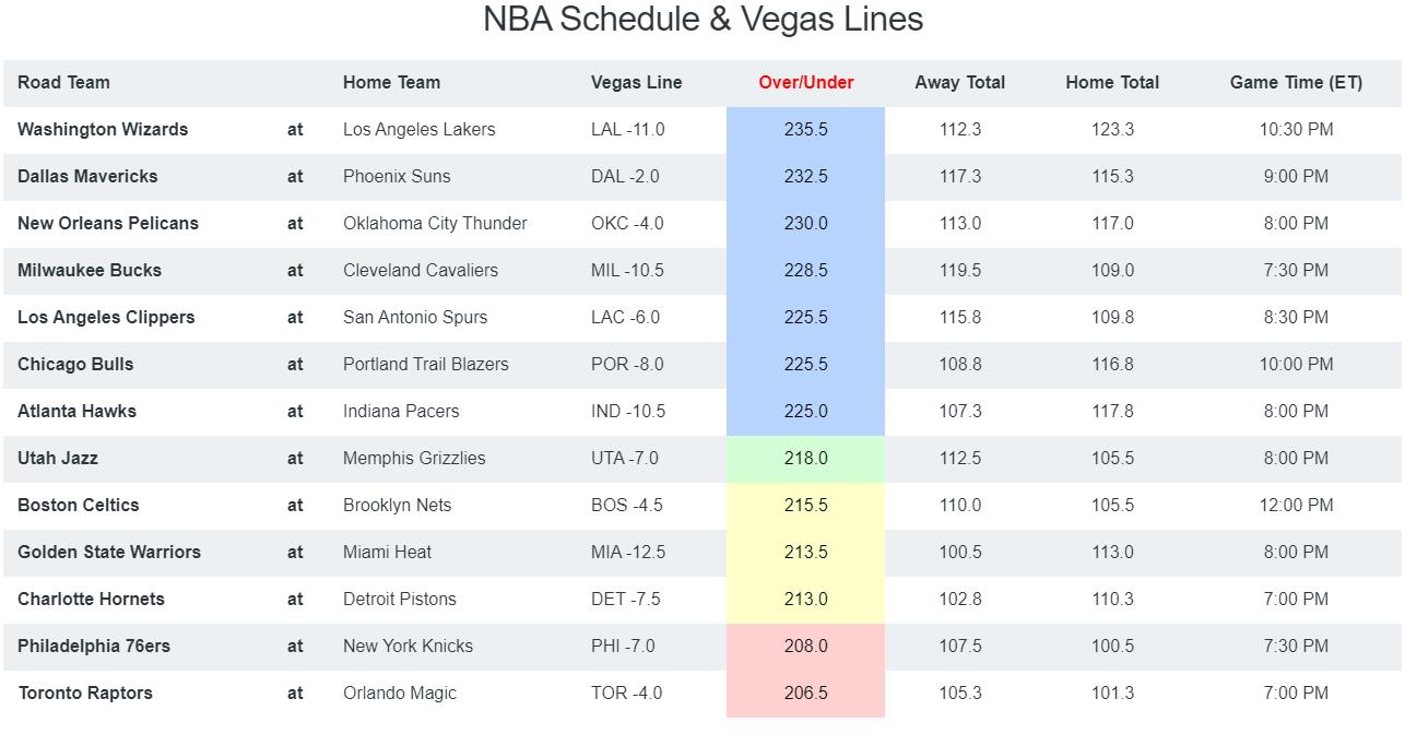NBA Breakdown - Totals