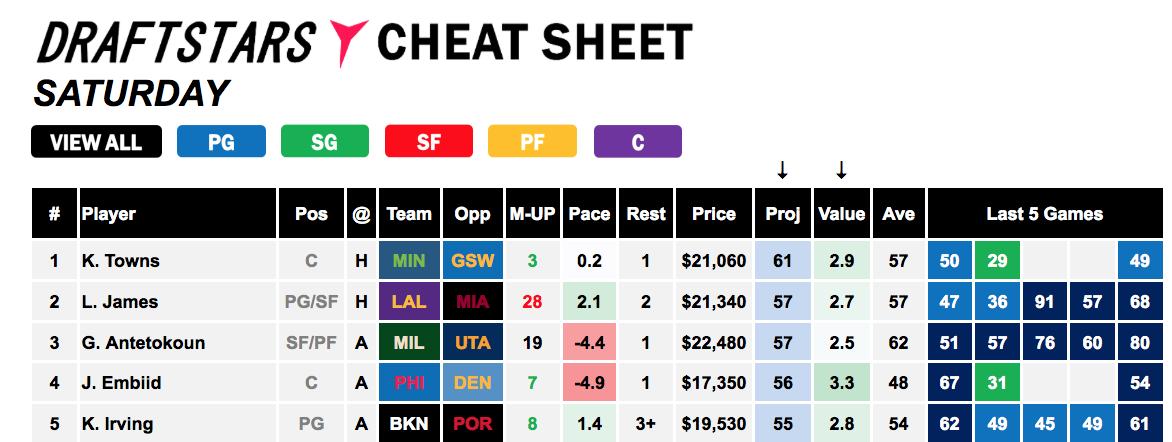 NBA Cheat Sheet - Saturday Slate