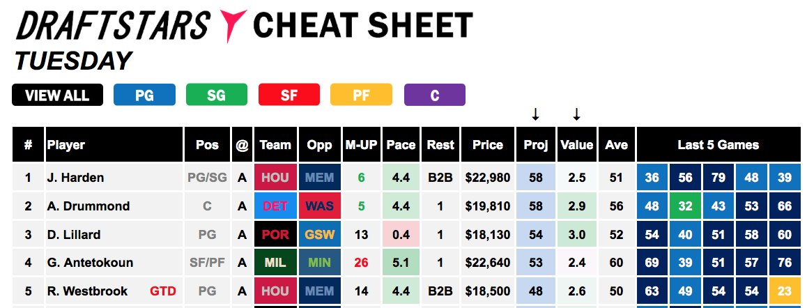 NBA Cheat Sheet