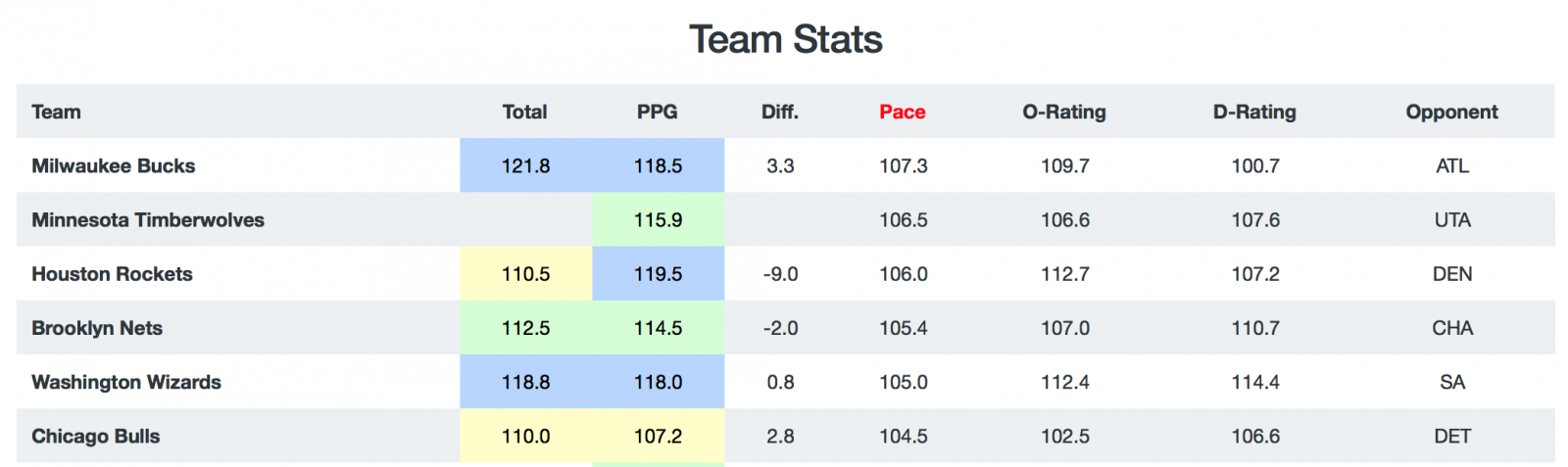 NBA Game Breakdown - Pace