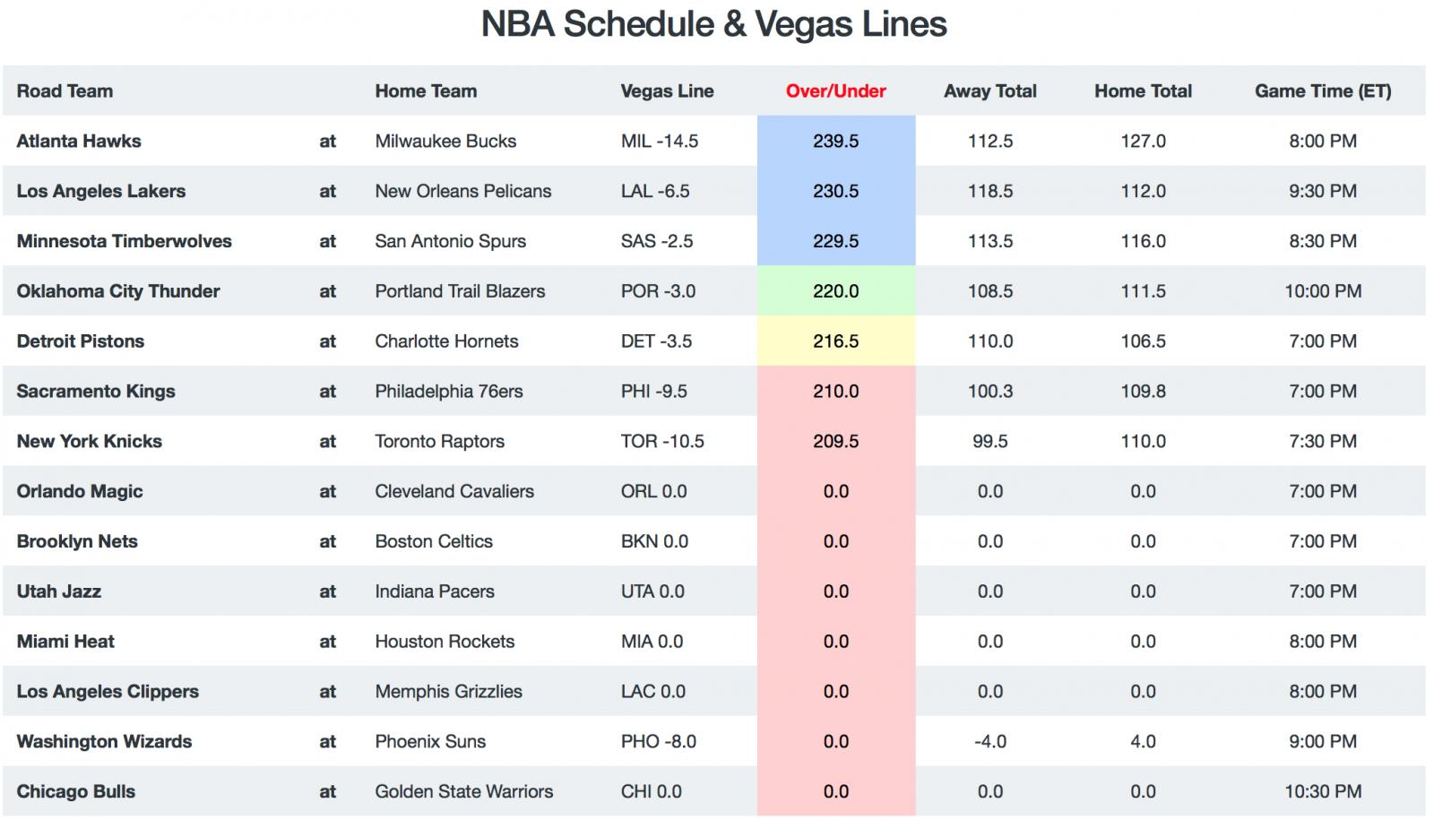 NBA Game Breakdown - Totals