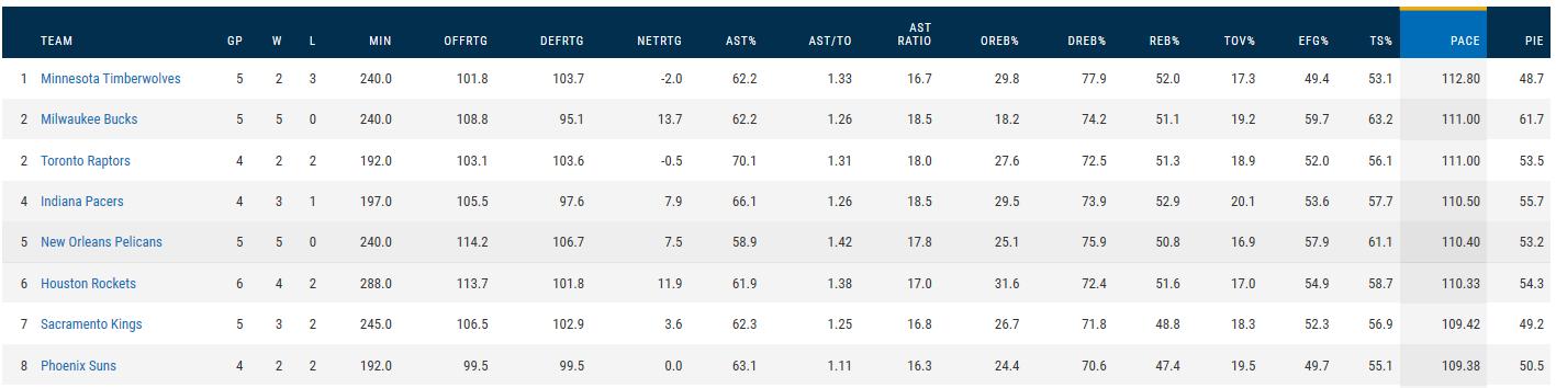 NBA Pace Stats