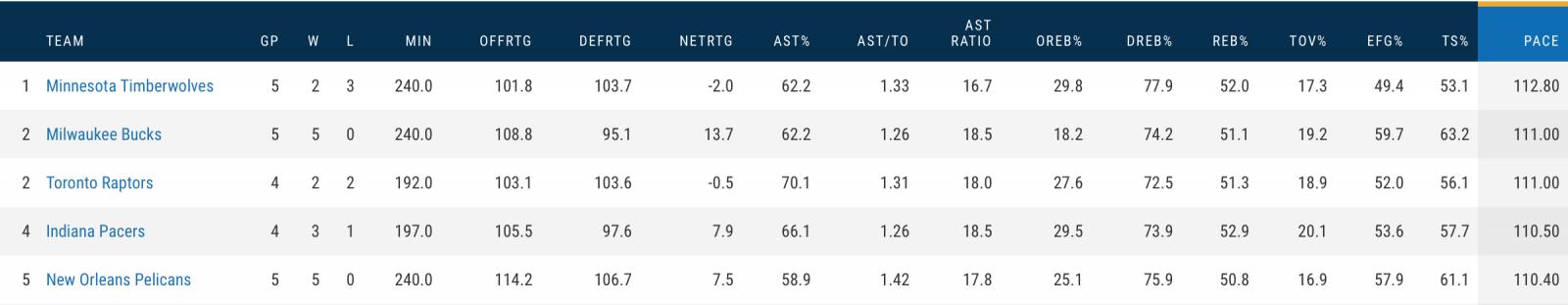 NBA Preseason Pace