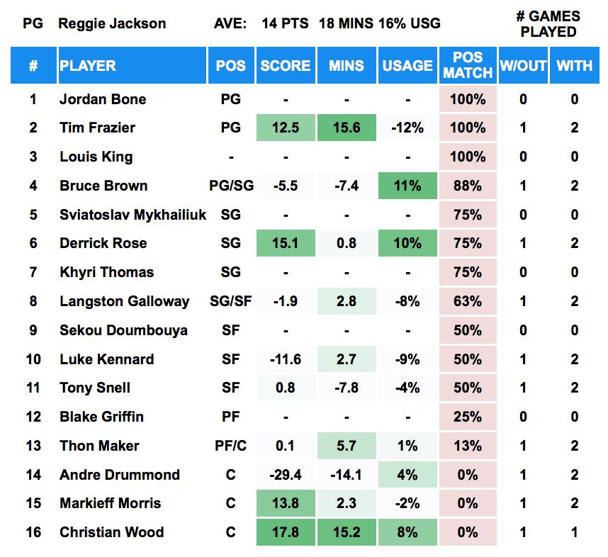Reggie Jackson Out