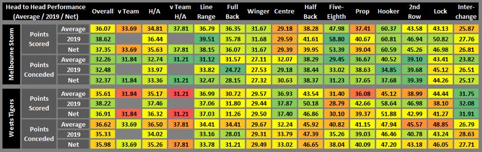 NRL R10 stats