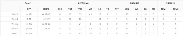 Nelson Agholor Game Log