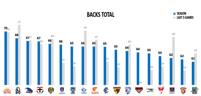 AFL Round 23 Backs