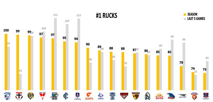 AFL Round 23 Rucks