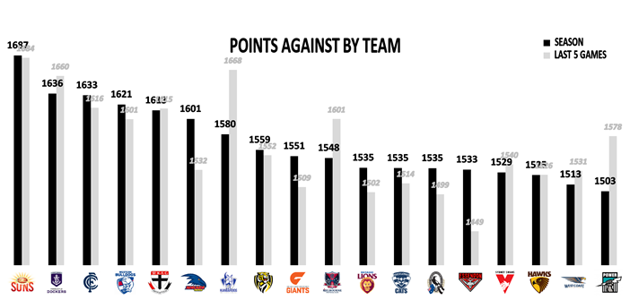 AFL Round 23 Points Against Team