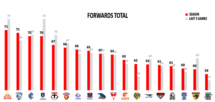 AFL Round 23 Forwards
