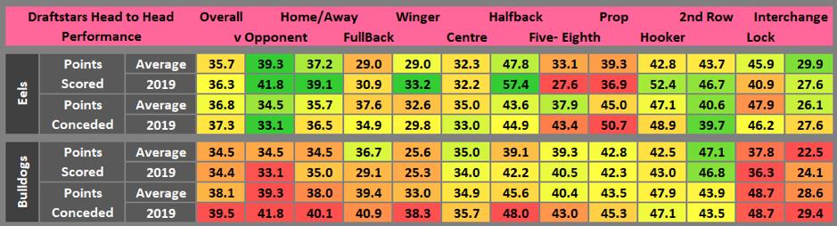 Draftstars statistics