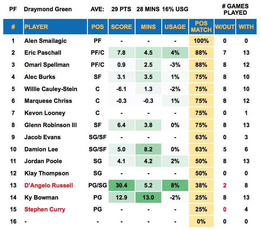 Player Out - Draymond Green
