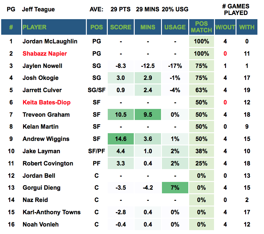 Player Out - Jeff Teague
