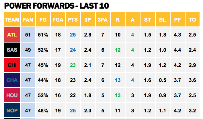 Points Against - Power Forwards