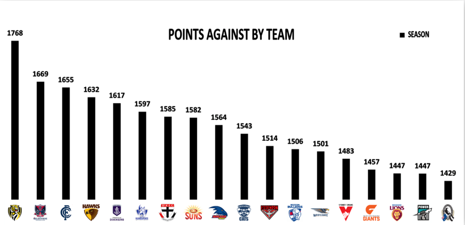Points against graphic