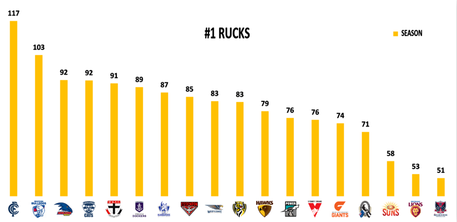 Rucks round 6 points