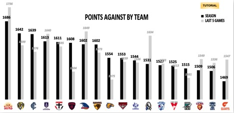 points against by team