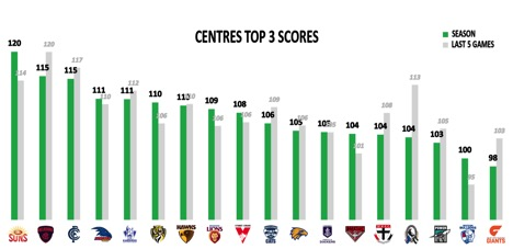 points against centres