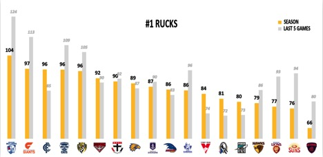 points against rucks