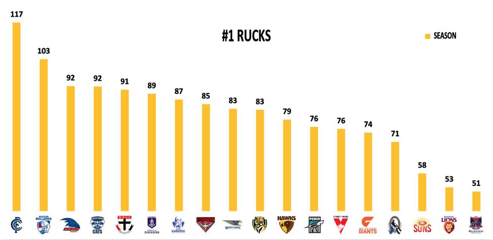 Rucks points