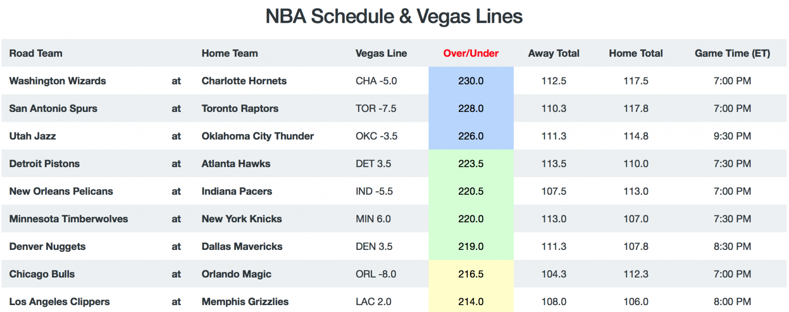 NBA Game Totals and Lines