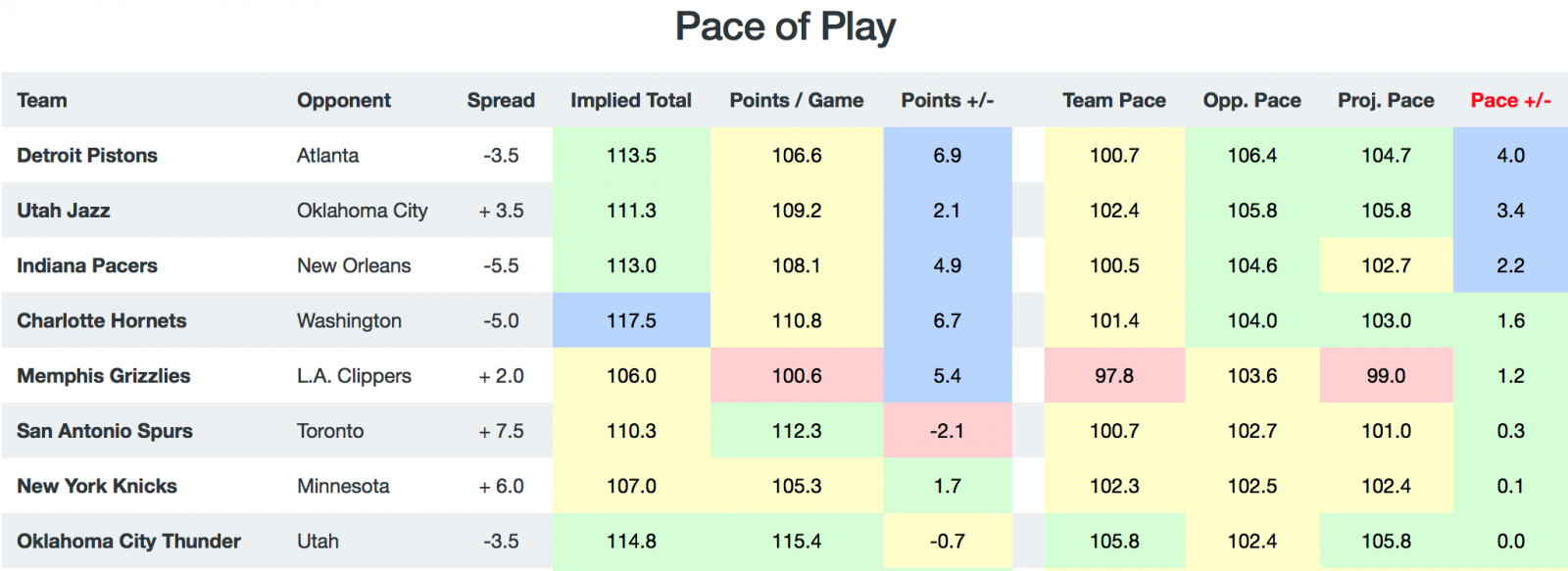 NBA Matchups by Pace