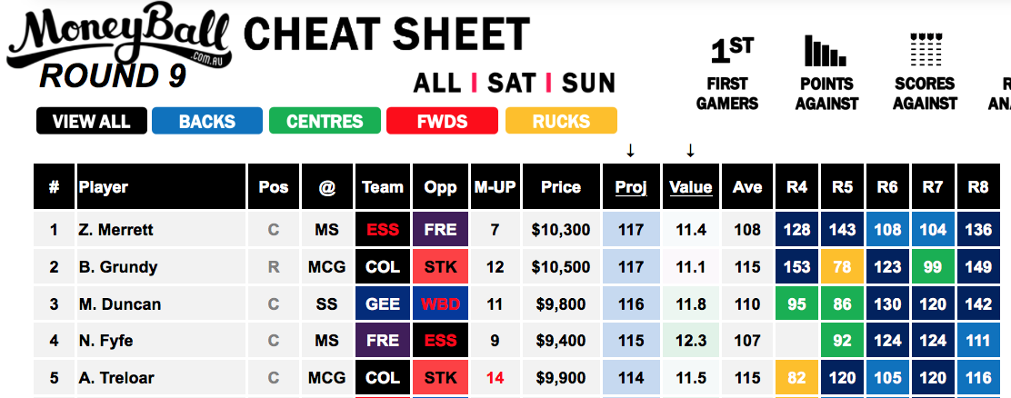 Moneyball Round 9 AFL Cheat Sheet