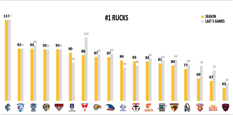 AFL Fantasy Points Conceded Rucks