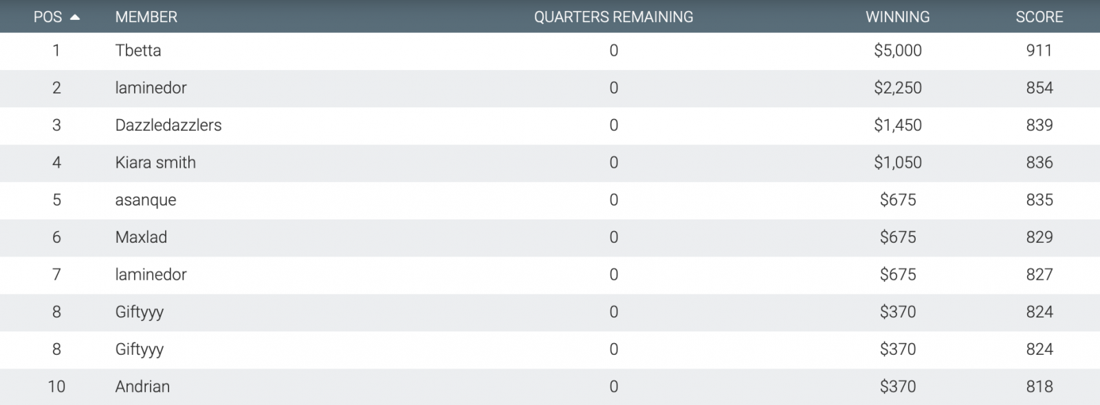 Moneyball Friday AFL