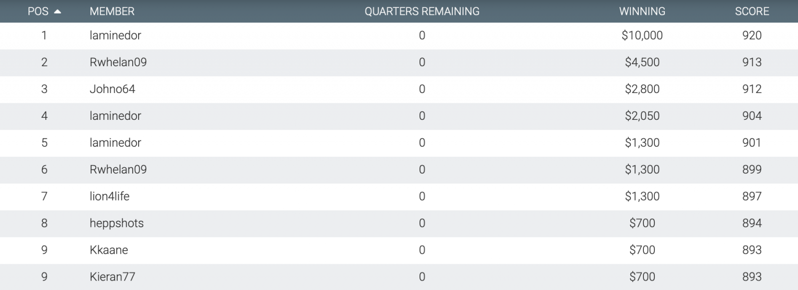Moneyball Saturday