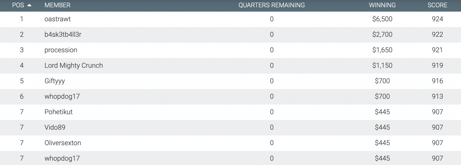 Moneyball Sunday