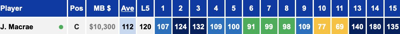 Jack Macrae Stats