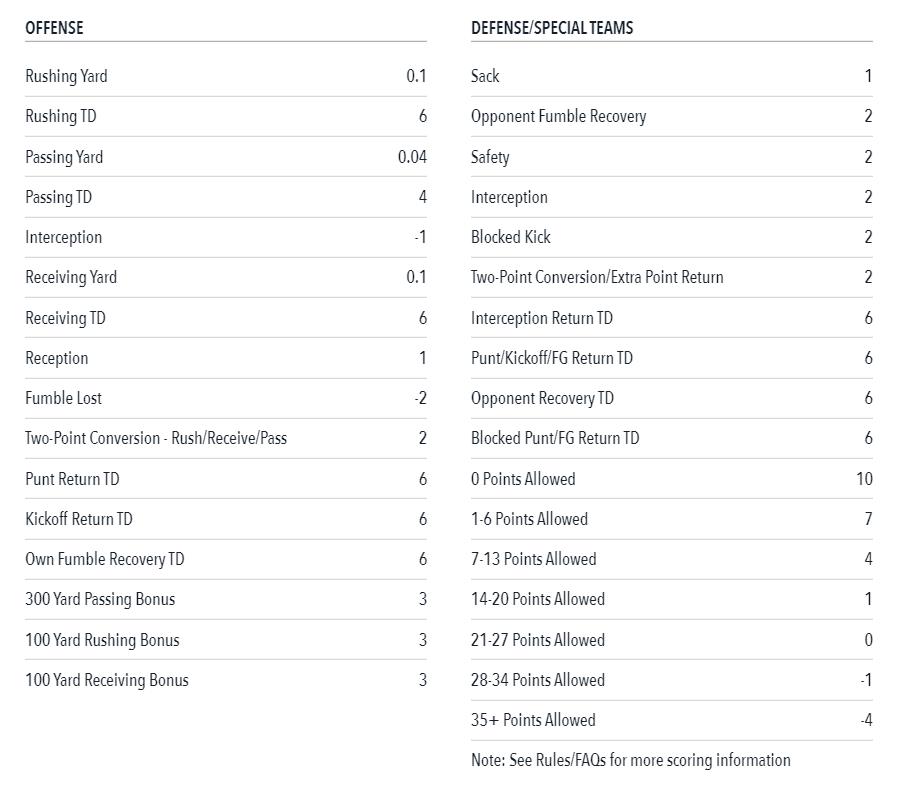 Updated Draftstars Scoring