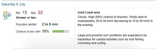 Weather Gold Coast