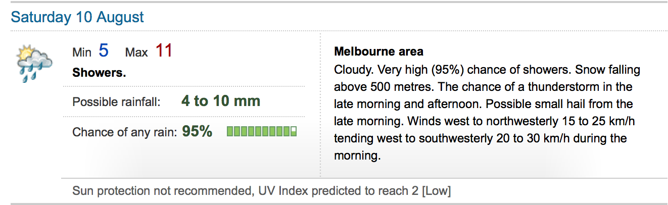 Weather Melbourne