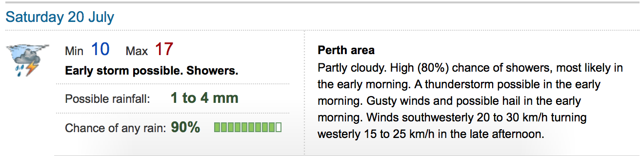 Weather Perth