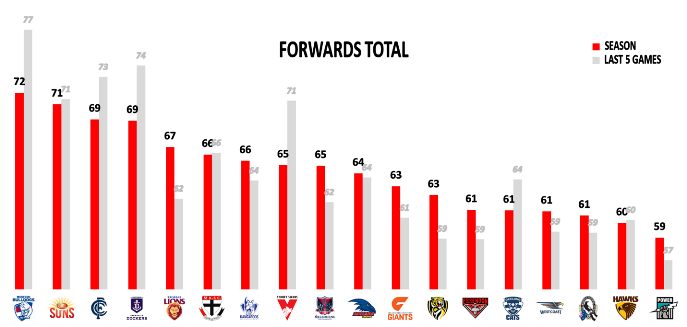 afl round 21 forwards total