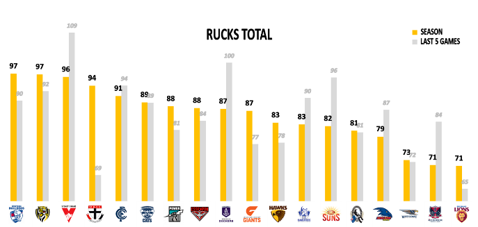 AFL Round 21 Rucks Total