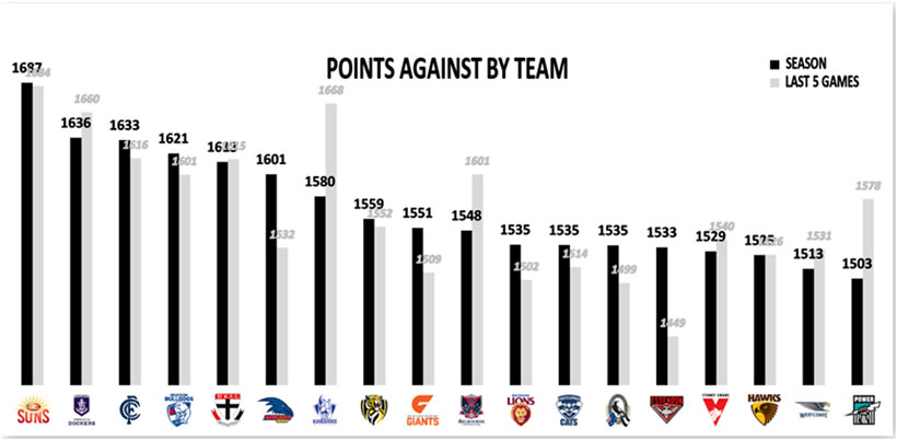AFL 2019 Round 2 Points Against By Team