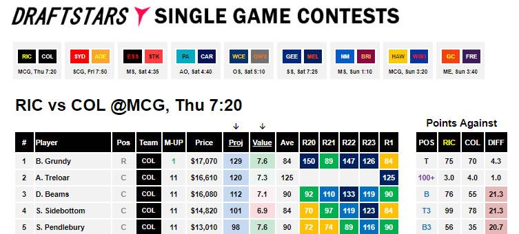 AFL Round 2 Rich vs Coll Cheat Sheet
