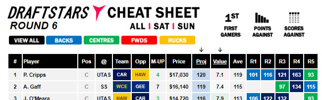 AFL Cheat Sheet Round 6 Sunday