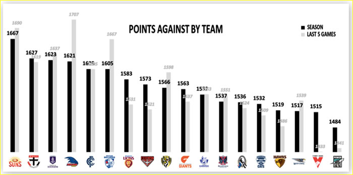 AFL Fantasy Points Against By Team