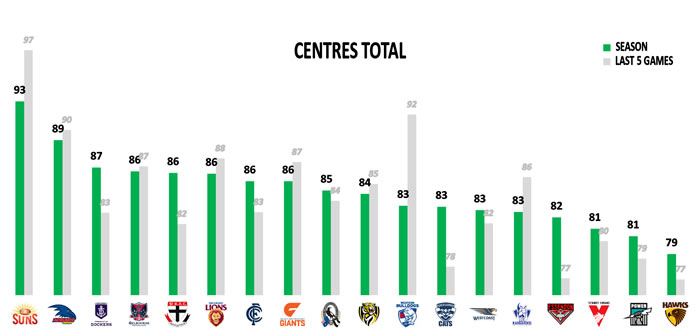AFL Stats Round 15 Centres